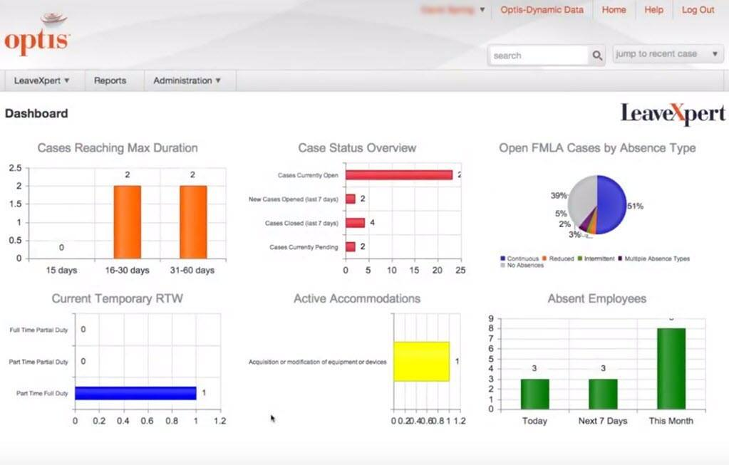 Dashboard with KPI reporting